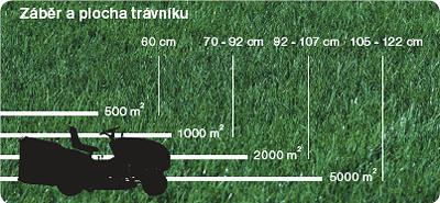 zahradní traktor podle velikosti pozemku