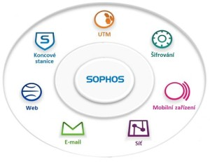sophos síť zabezpečení